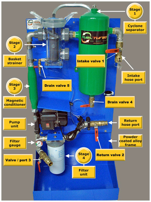Mobile Diesel Polishing System