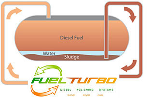 Diesel fuel polishing process